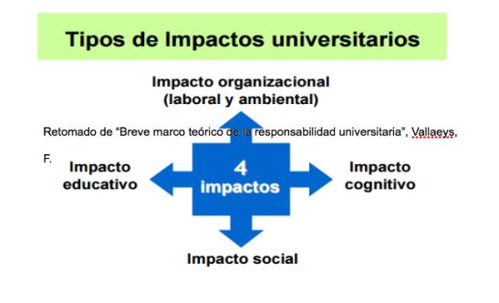 Impactos Universitarios